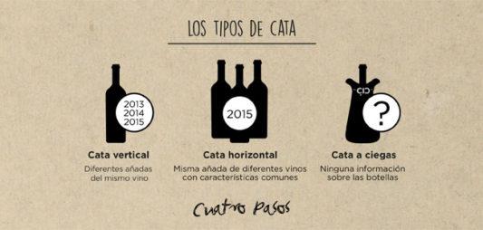 Types of tasting.