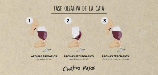 (Español) FASE OLFATIVA DE LA CATA