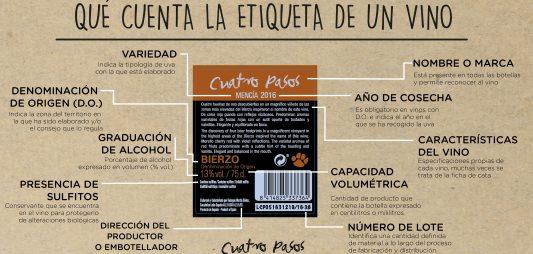 ¿Qué cuenta la etiqueta de un vino?
