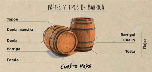 Tipo de barricas