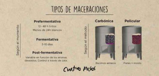 Tipos de maceraciones