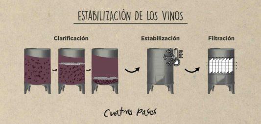Estabilización de los vinos