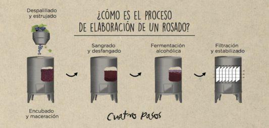 La elaboración de un vino rosado.